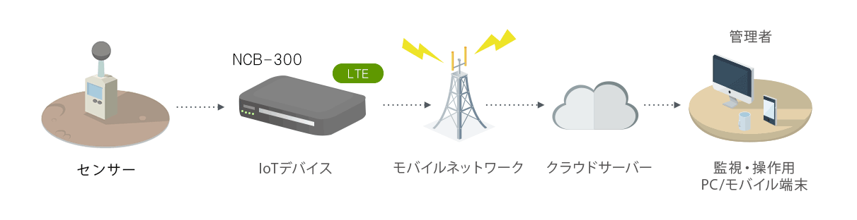 ダイレクト接続モード