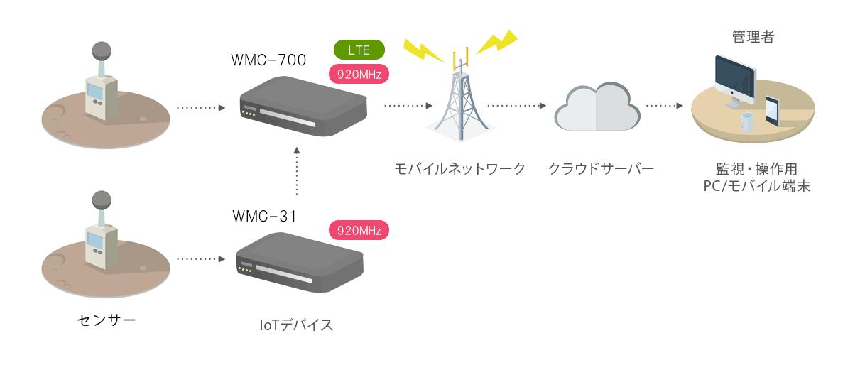 ワン・ホップ接続モード