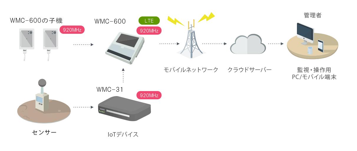 ゲートウェイ接続モード