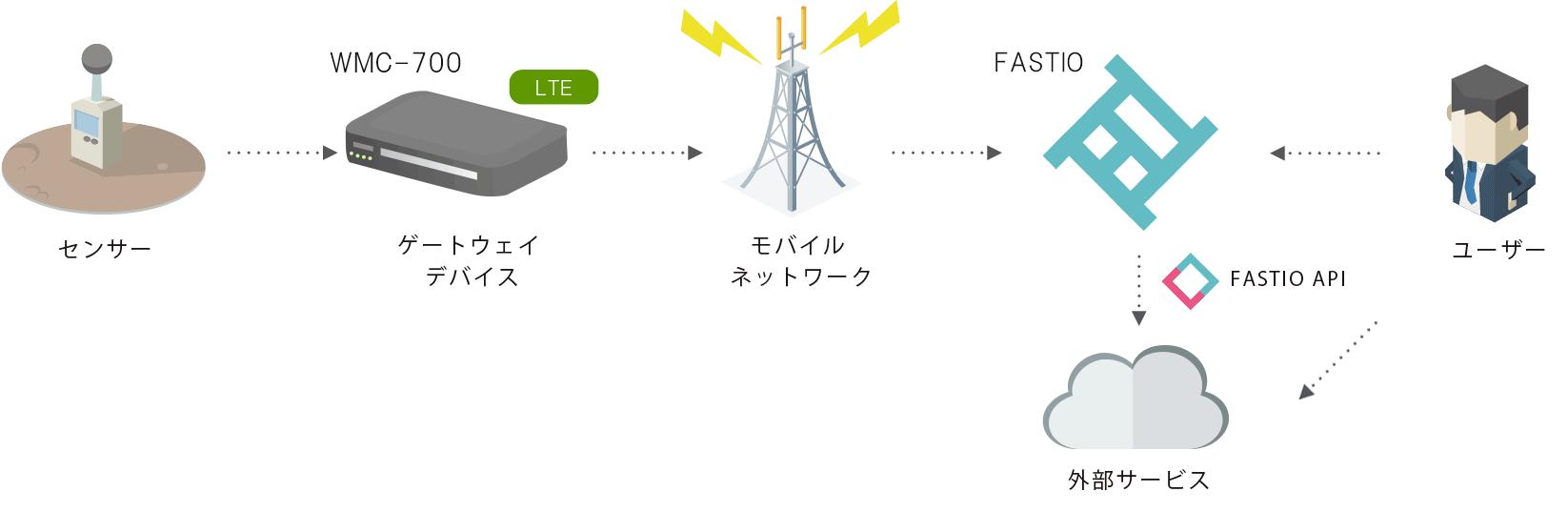 FASTIO API