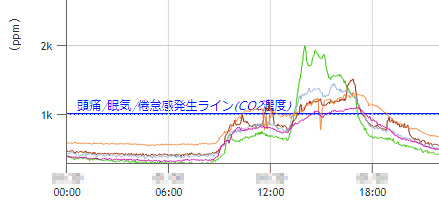 CO2グラフ